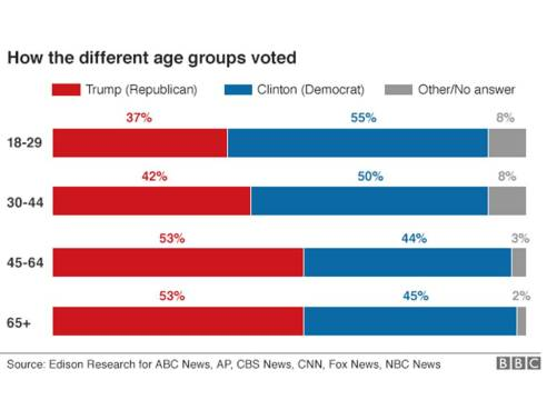 different-age-voting